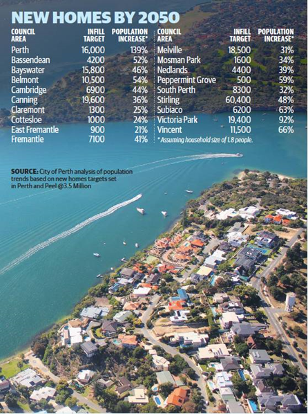 New Homes by 2050. Published in The West Australian, 20 July 2015, page 12.