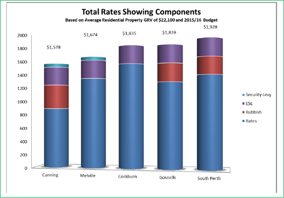 City of Canning total rates components comparison