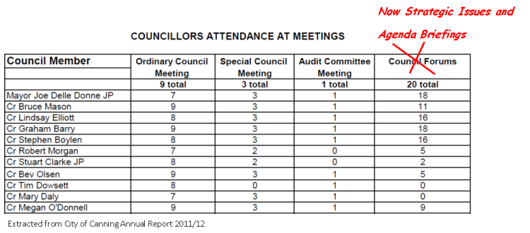CanningAccountability image Councillor Attendances 2011_2012