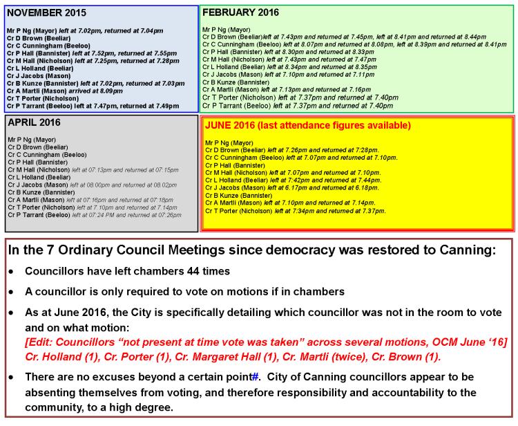 CanningAccountability image Councillor OCM pee breaks 2