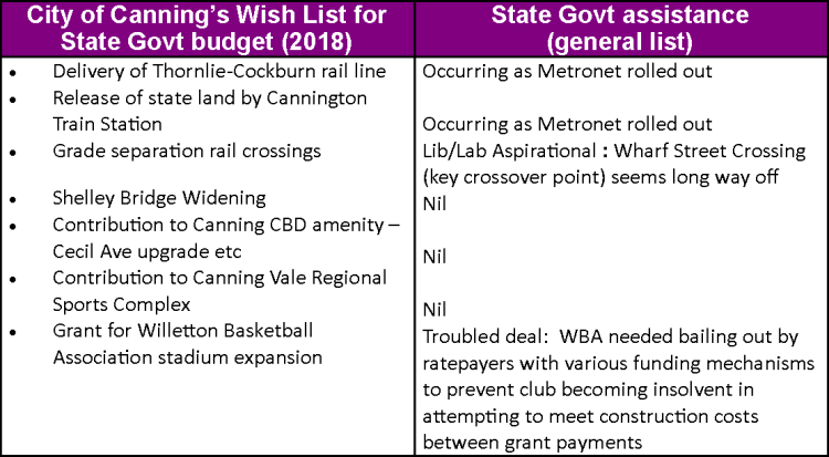City of Canning Wish List for State Govt Budget 2018